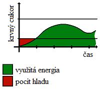 vysoky_glykemicky_index